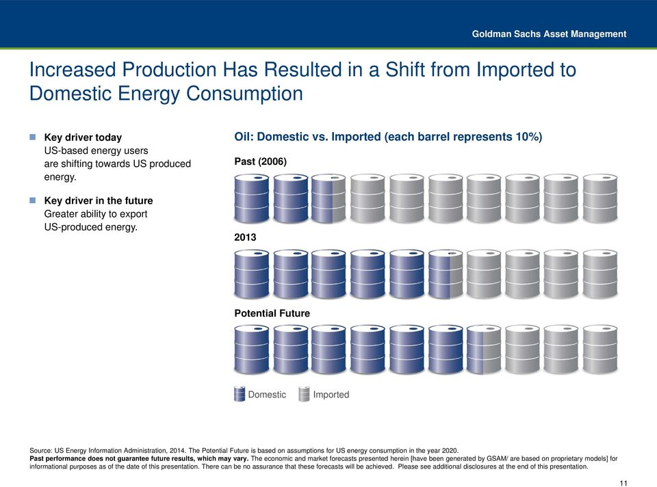 Imported (each barrel represents 10%) Past (2006) 2013 Potential Future Domestic Imported Source: US Energy Information Administration, 2014.