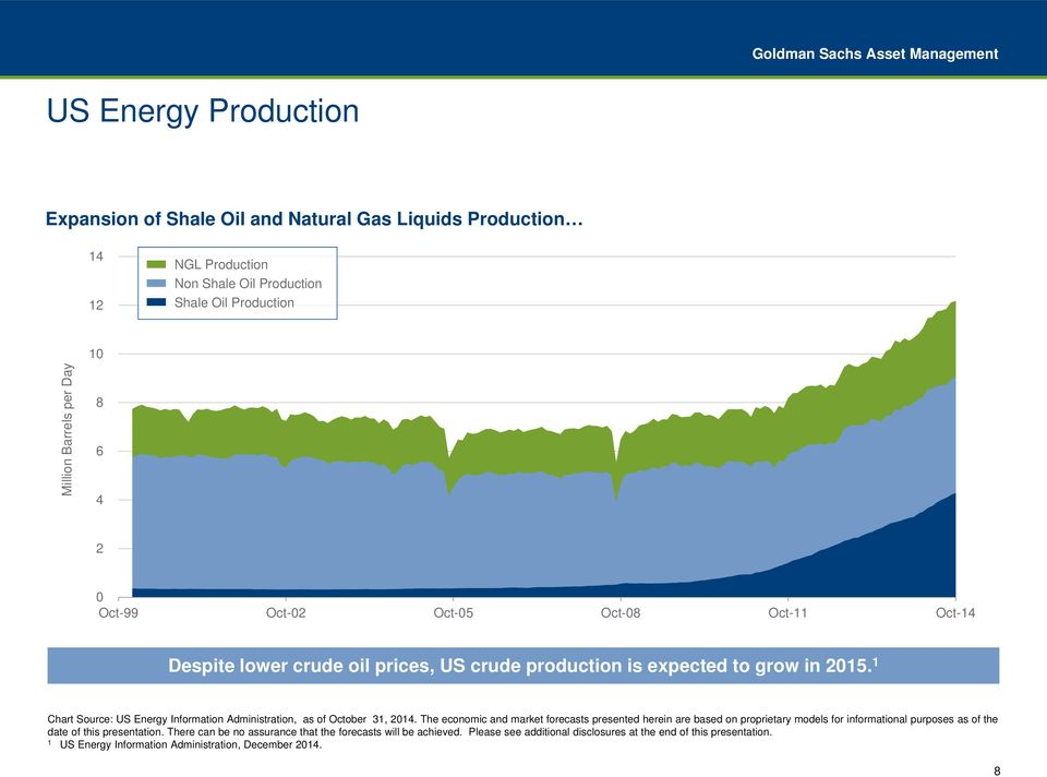 1 Chart Source: US Energy Information Administration, as of October 31, 2014.