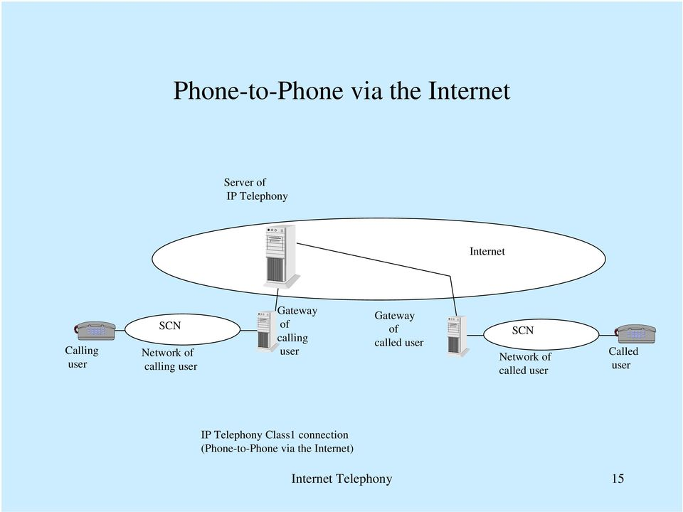 Gateway of called SCN Network of called Called IP Telephony