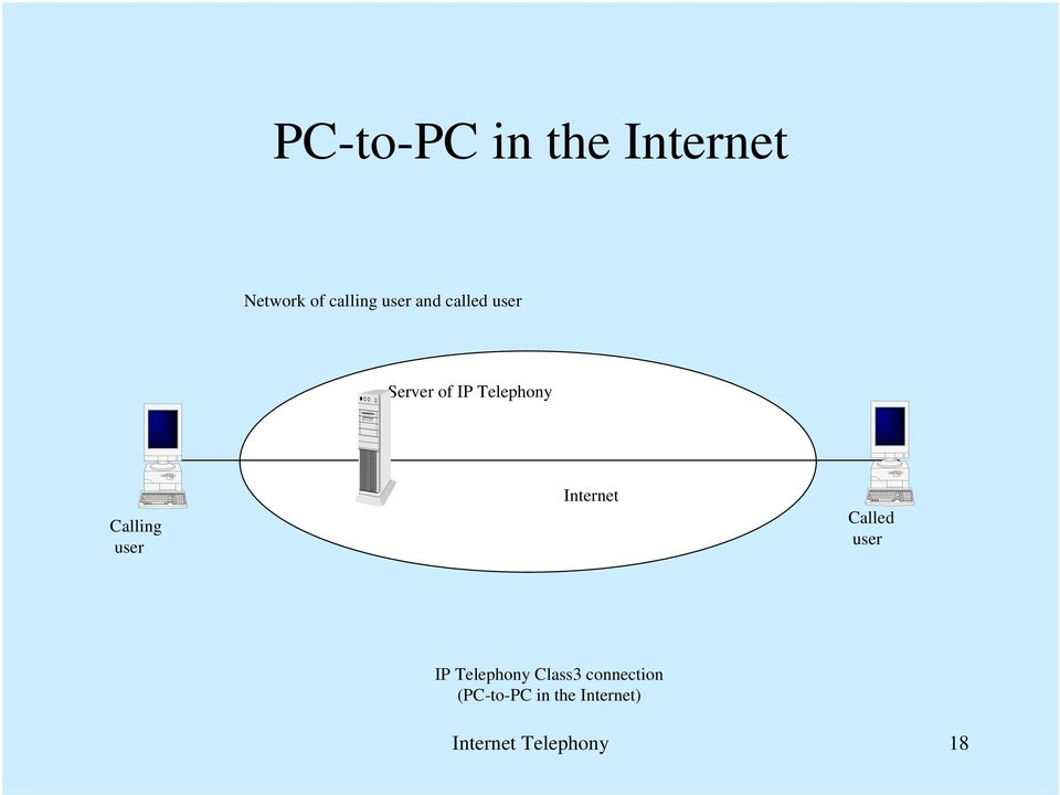 Internet Called IP Telephony Class3