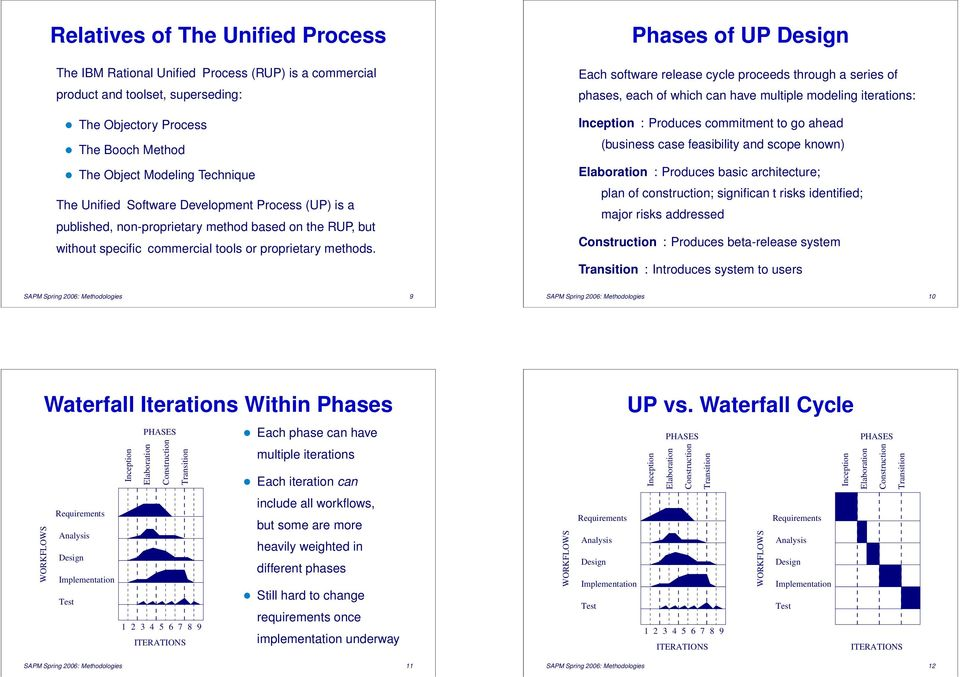 Phases of UP Each software release cycle proceeds through a series of phases, each of which can have multiple ing iterations: Inception : Produces commitment to go ahead (business case feasibility