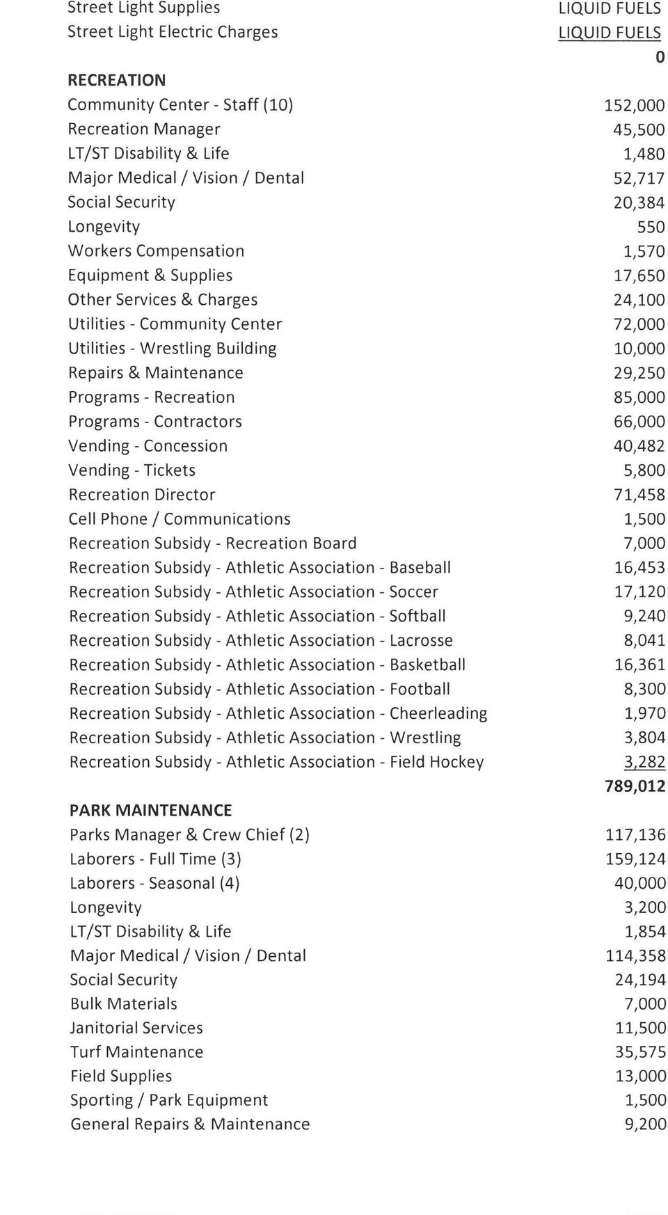 Subsidy- Recreation Board Recreation Subsidy- Athletic Association- Baseball Recreation Subsidy- Athletic Association- Soccer Recreation Subsidy- Athletic Association- Softball Recreation Subsidy -