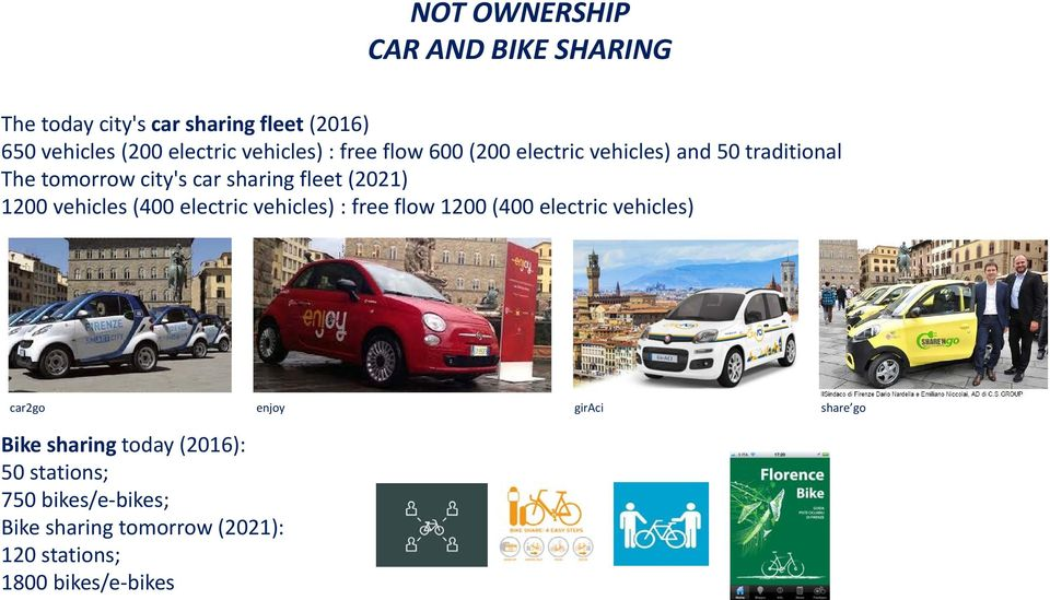 (2021) 1200 vehicles (400 electric vehicles) : free flow 1200 (400 electric vehicles) car2go enjoy giraci share