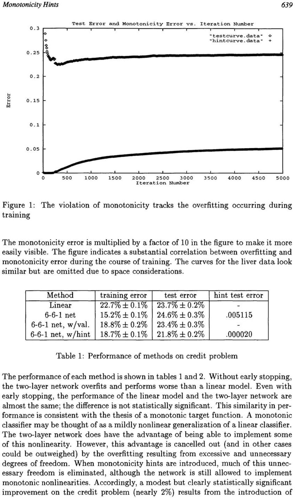 05 500 1000 1500 2000 2500 3000 Iteration Number 3500 4000 4500 5000 Figure 1: The violation of monotonicity tracks the overfitting occurring during training The monotonicity error is multiplied by a