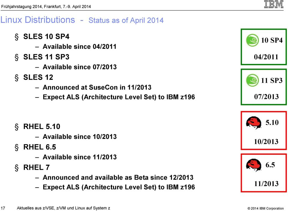RHEL 5.10 Available since 10/2013 RHEL 6.