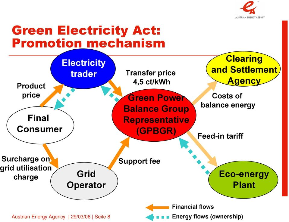 Agency Costs of balance energy Feed-in tariff Surcharge on grid utilisation charge Grid Operator
