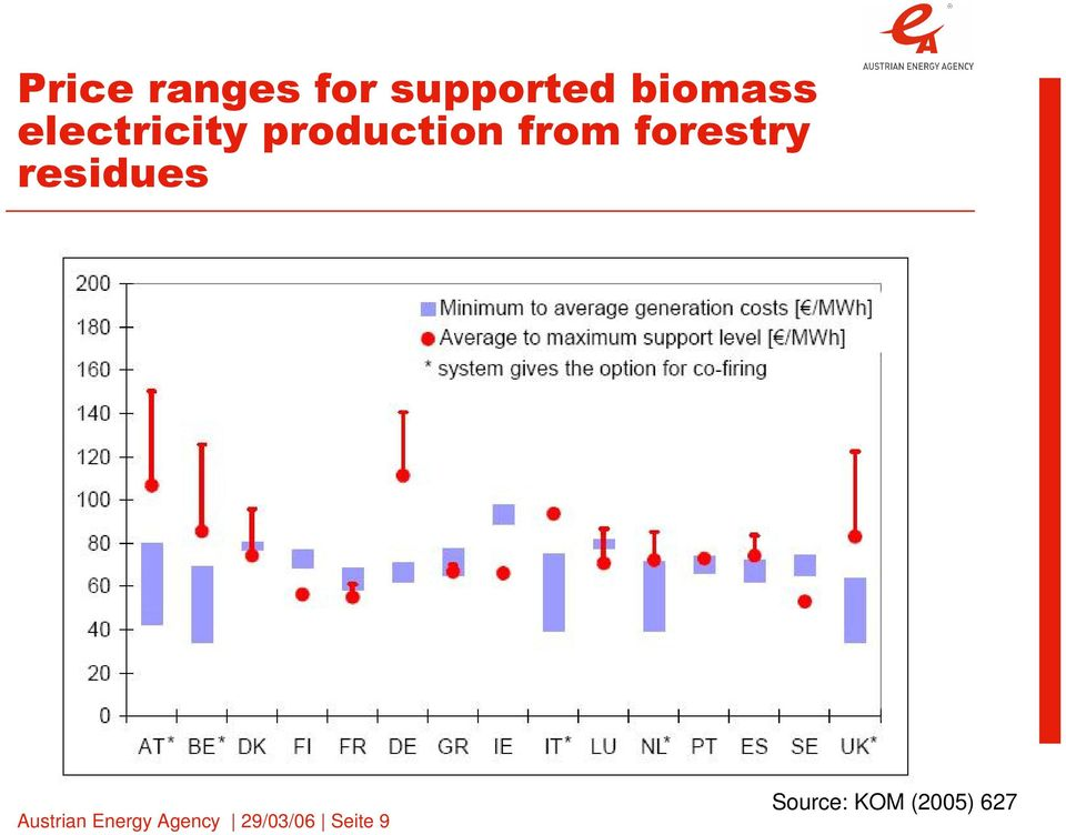 forestry residues Austrian Energy