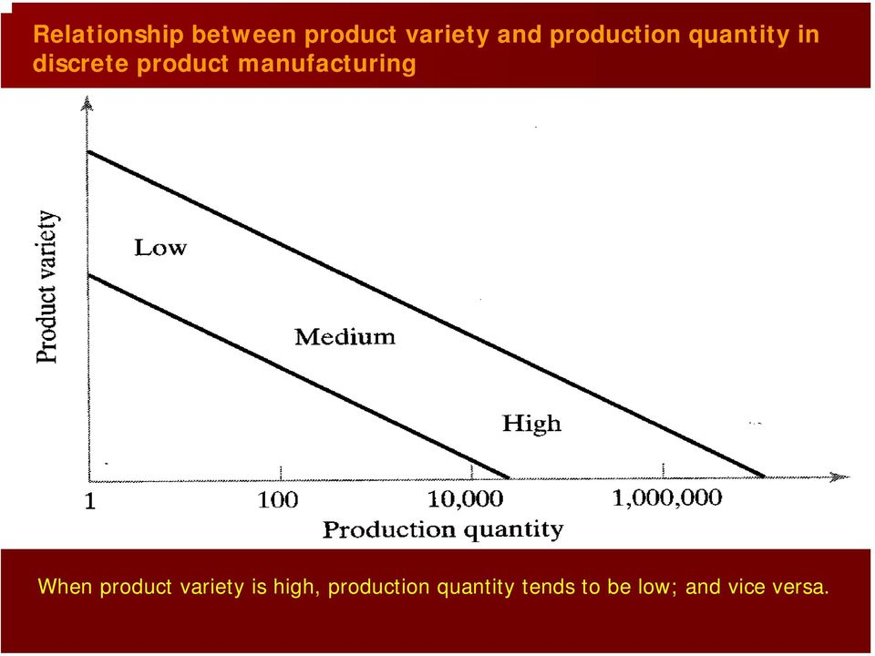 manufacturing When product variety is high,