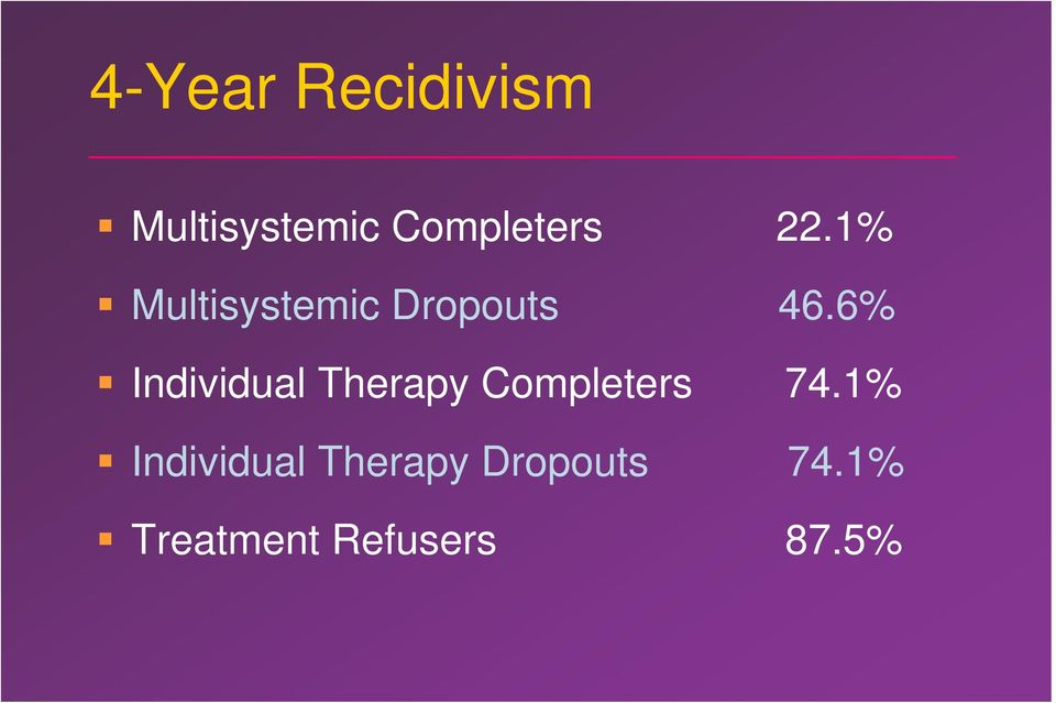 6% Individual Therapy Completers 74.