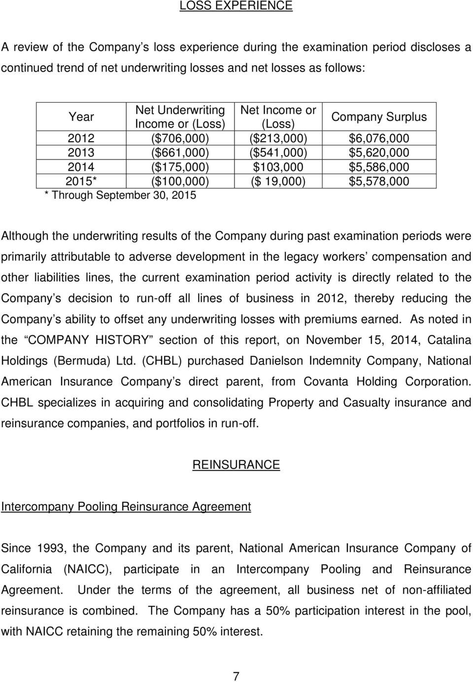 $5,578,000 * Through September 30, 2015 Although the underwriting results of the Company during past examination periods were primarily attributable to adverse development in the legacy workers
