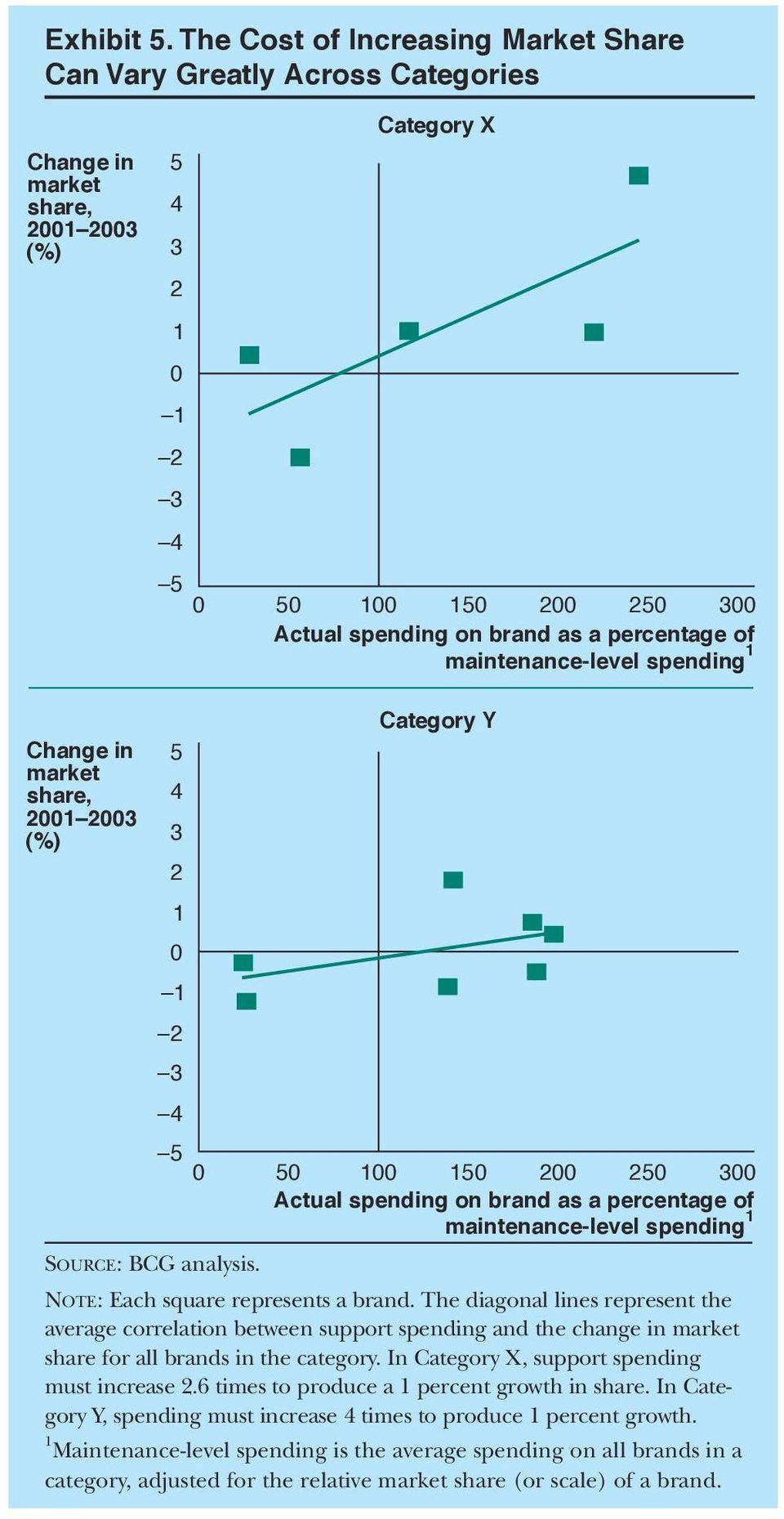 percentage of maintenance-level spending 1 Change in market share, 2001 2003 (%) 5 4 3 2 1 0 1 2 3 4 Category Y 5 0 50 100 150 200 250 300 Actual spending on brand as a percentage of