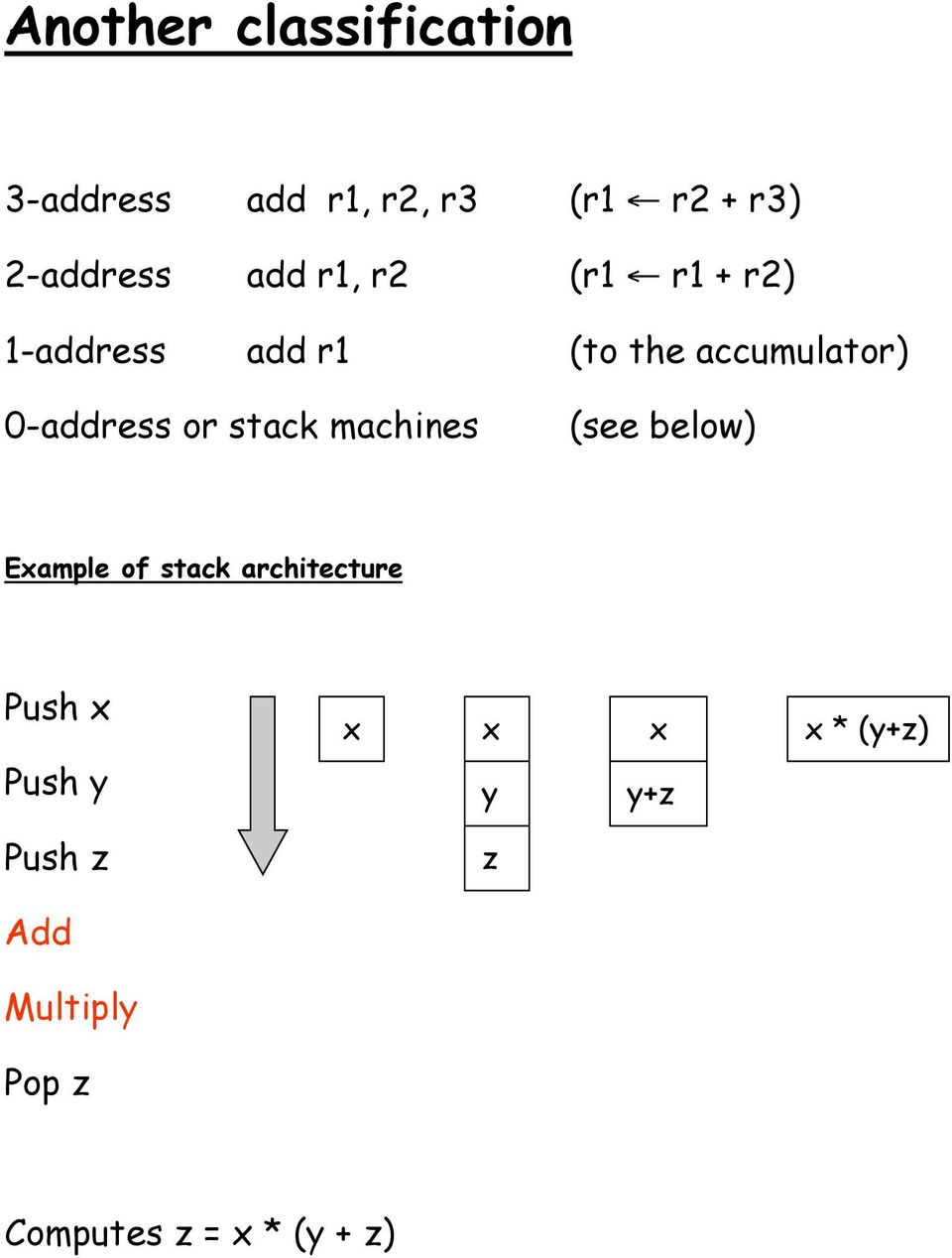 or stack machines (see below) Example of stack architecture Push x x x x