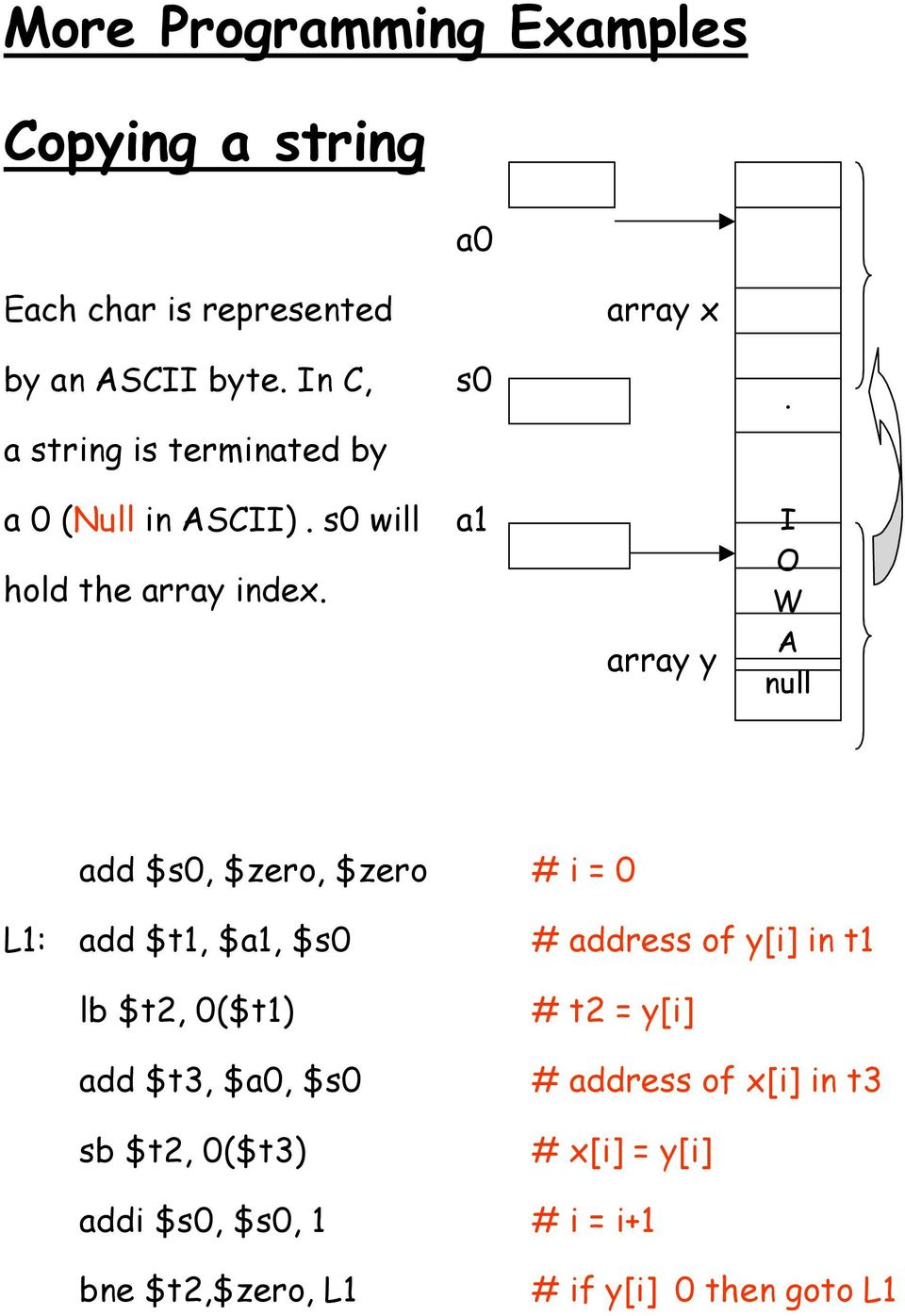 a1 array y I O W A null add $s0, $zero, $zero # i = 0 L1: add $t1, $a1, $s0 # address of y[i] in t1 lb $t2,