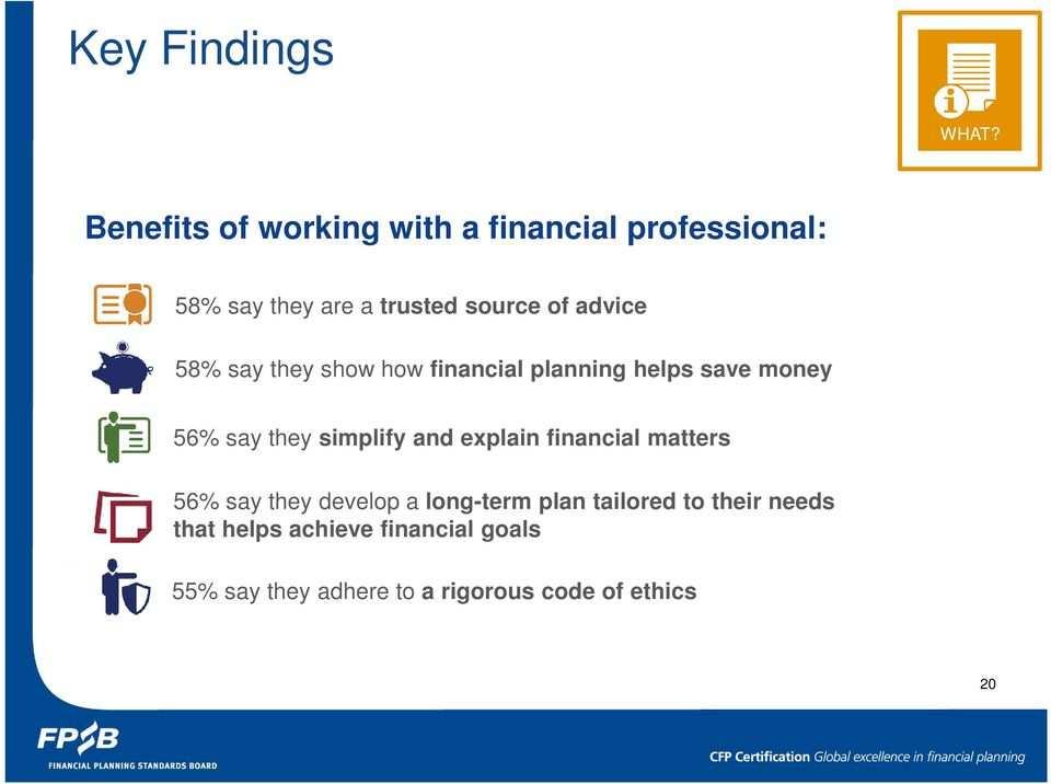 advice 58% say they show how financial planning helps save money 56% say they simplify and