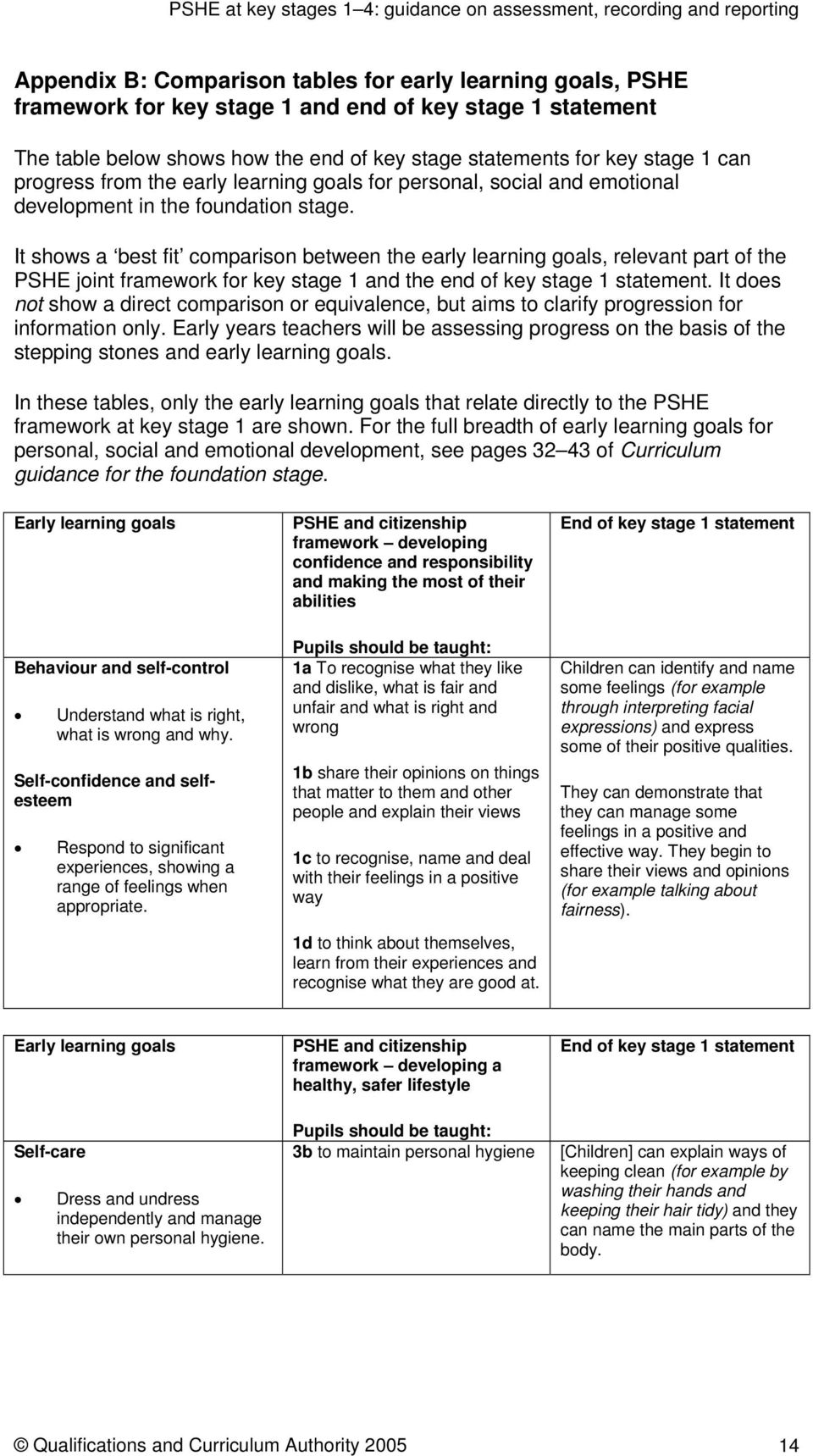 It shows a best fit comparison between the early learning goals, relevant part of the PSHE joint framework for key stage 1 and the end of key stage 1 statement.