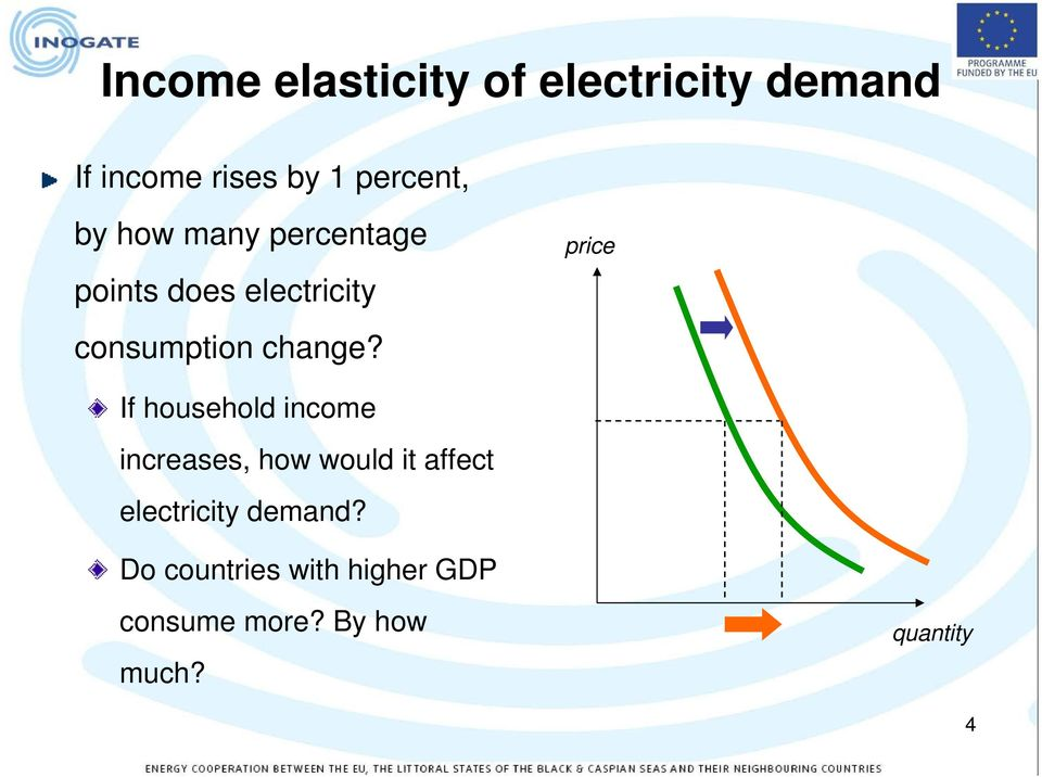 price If household income increases, how would it affect electricity