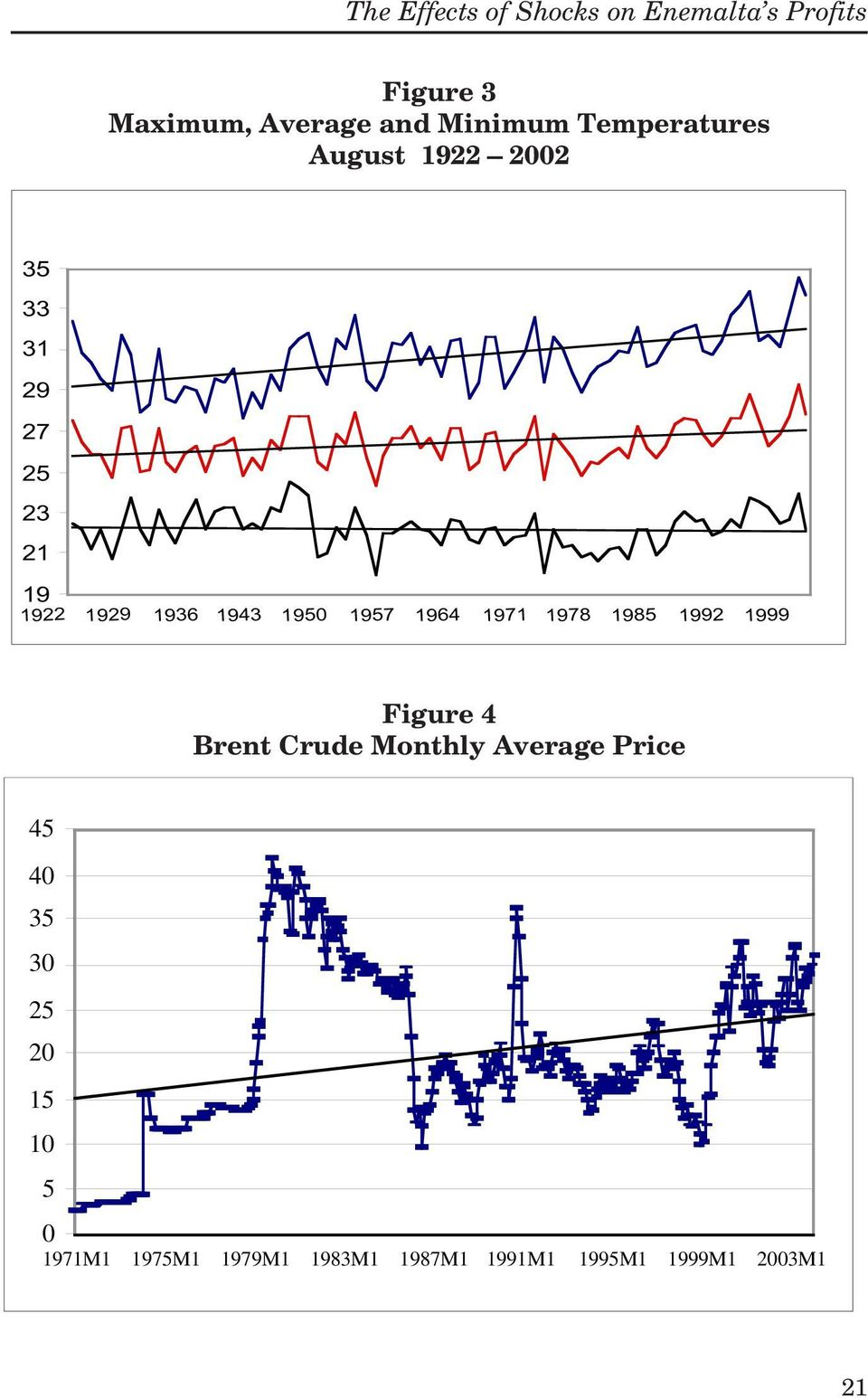 1957 1964 1971 1978 1985 1992 1999 Figure 4 Brent Crude Monthly Average Price 45 40