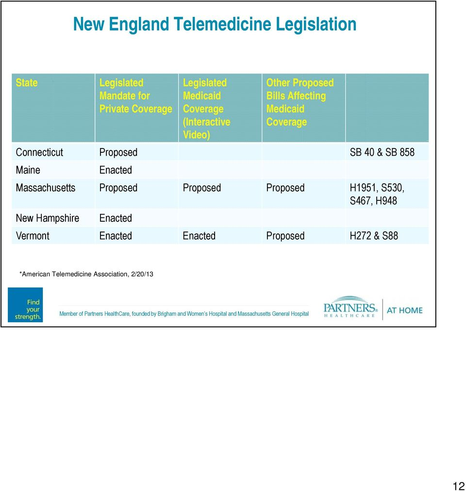 SB 40 & SB 858 Maine Enacted Massachusetts Proposed Proposed Proposed H1951, S530, S467, H948 New