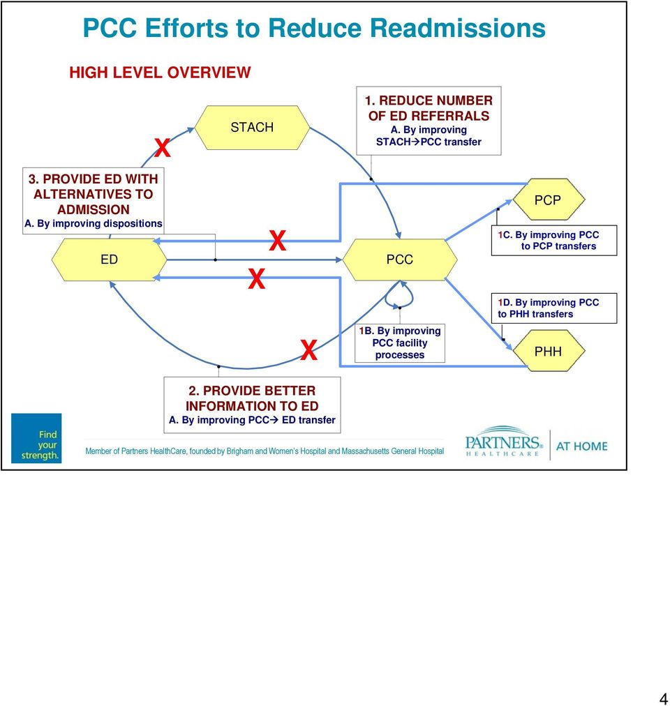By improving dispositions ED X X X PCC 1B. By improving PCC facility processes. PCP 1C.