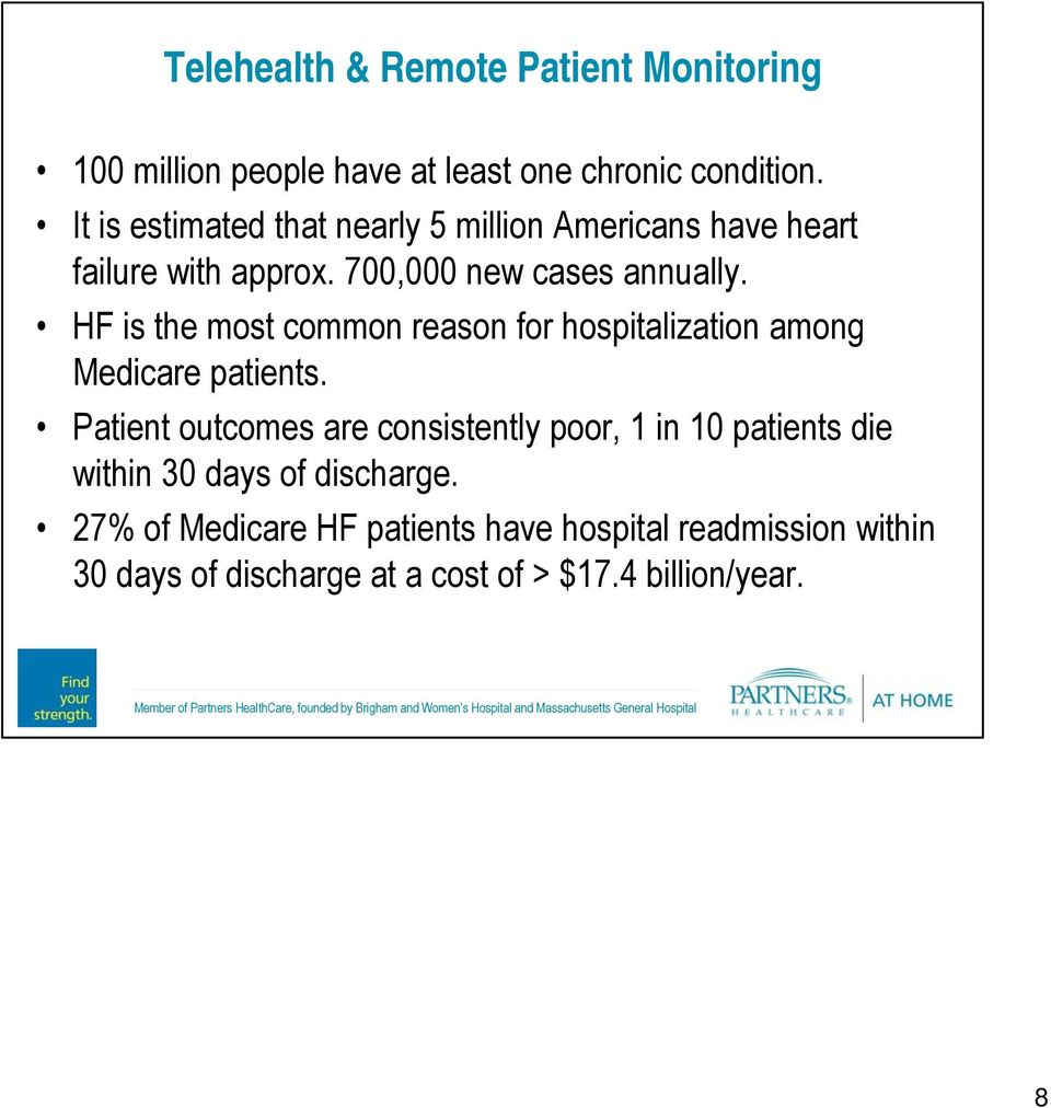 HF is the most common reason for hospitalization among Medicare patients.