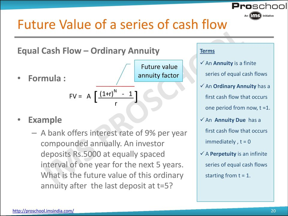 What is the future value of this ordinary annuity after the last deposit at t=5?