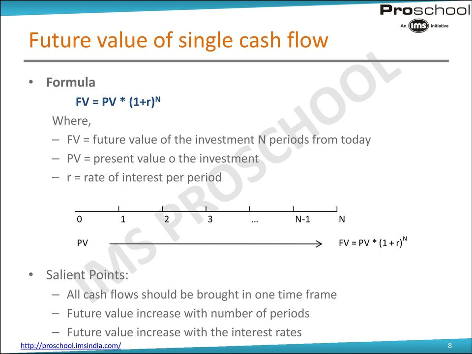 FV = PV * (1 + r) N Salient Points: All cash flows should be brought in one time frame Future value