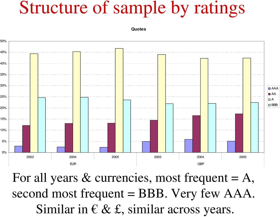 EUR For all years & currencies, most frequent = A, second most