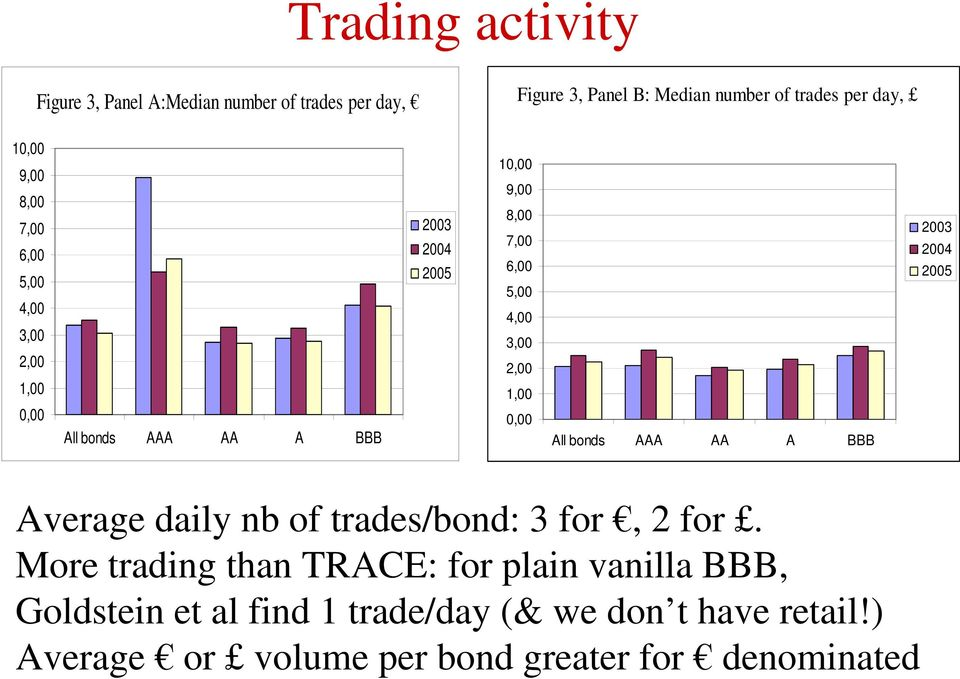 3,00 2,00 1,00 0,00 All bonds AAA AA A BBB 2003 2004 2005 Average daily nb of trades/bond: 3 for, 2 for.