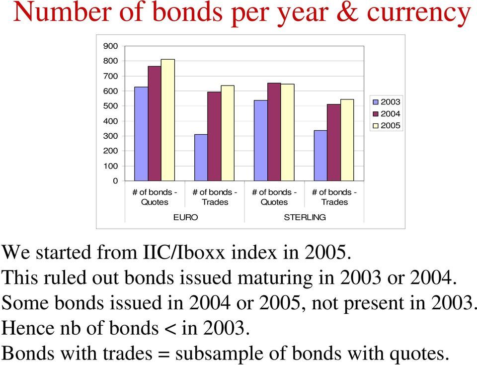 IIC/Iboxx index in 2005. This ruled out bonds issued maturing in 2003 or 2004.