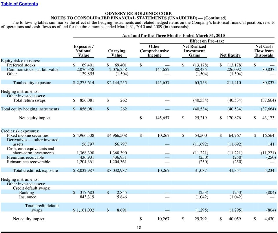 position, results of operations and cash flows as of and for the three months ended March 31, 2010 and 2009 (in thousands): As of and for the Three Months Ended March 31, 2010 Effect on Pre tax: