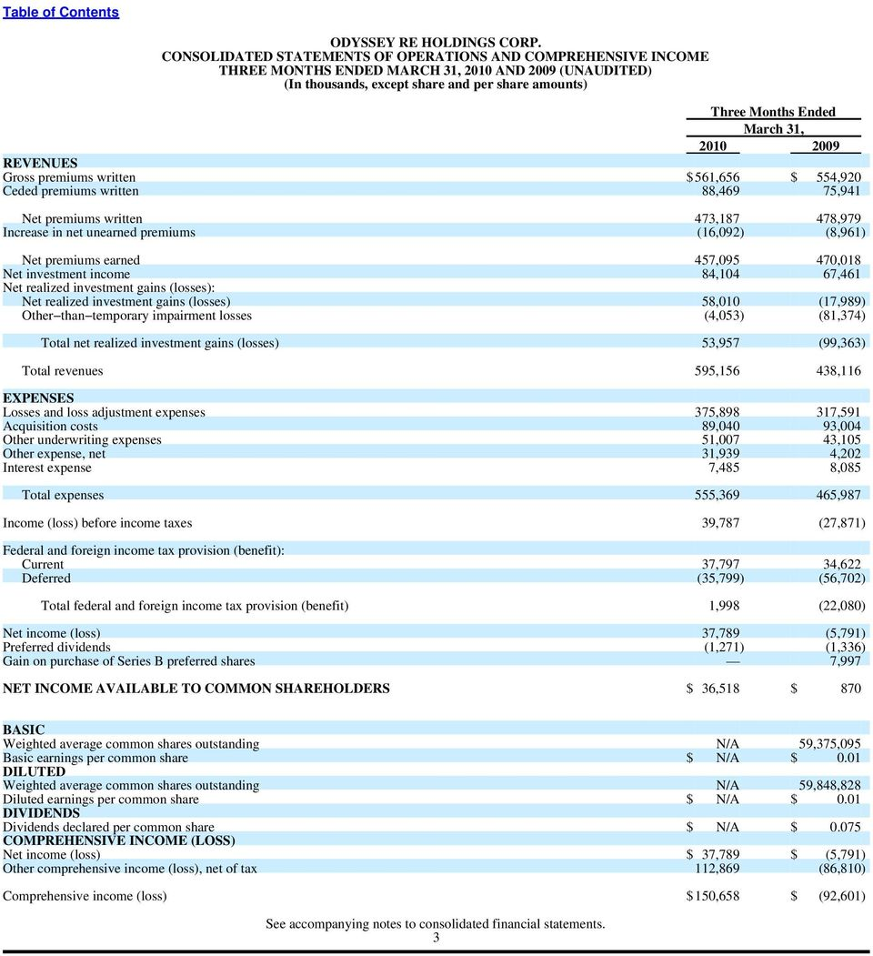 2010 2009 REVENUES Gross premiums written $ 561,656 $ 554,920 Ceded premiums written 88,469 75,941 Net premiums written 473,187 478,979 Increase in net unearned premiums (16,092) (8,961) Net premiums