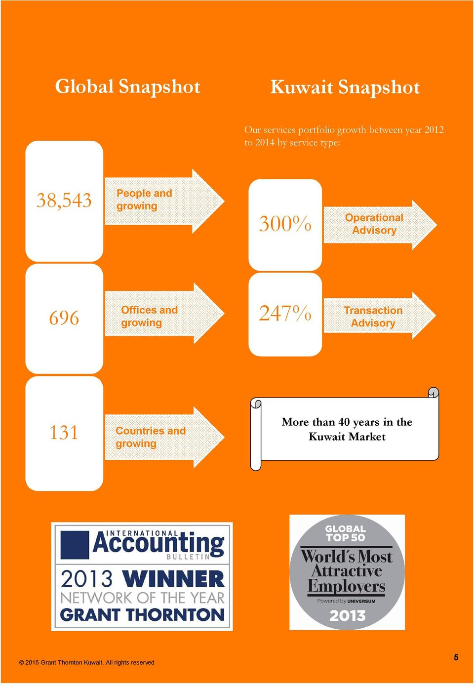 Operational Advisory Risk Management 696 Offices and growing 247%