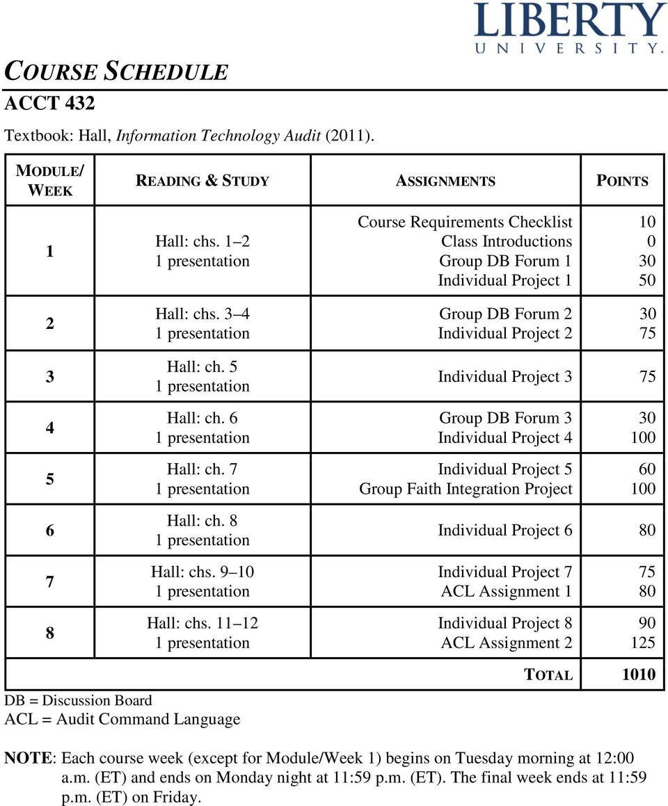5 Individual Project 3 75 4 Hall: ch. 6 Group DB Forum 3 Individual Project 4 100 5 Hall: ch. 7 Individual Project 5 Group Faith Integration Project 60 100 6 Hall: ch.