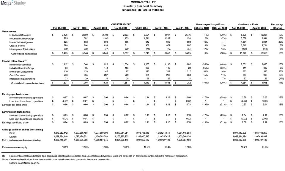 2Q04 Aug 31, 2003 Aug 31, 2004 Change Net revenues Institutional Securities $ 3,136 $ 2,680 $ 2,792 $ 2,603 $ 3,504 $ 3,947 $ 2,776 (1%) (30%) $ 8,608 $ 10,227 19% Individual Investor Group 985 1,002