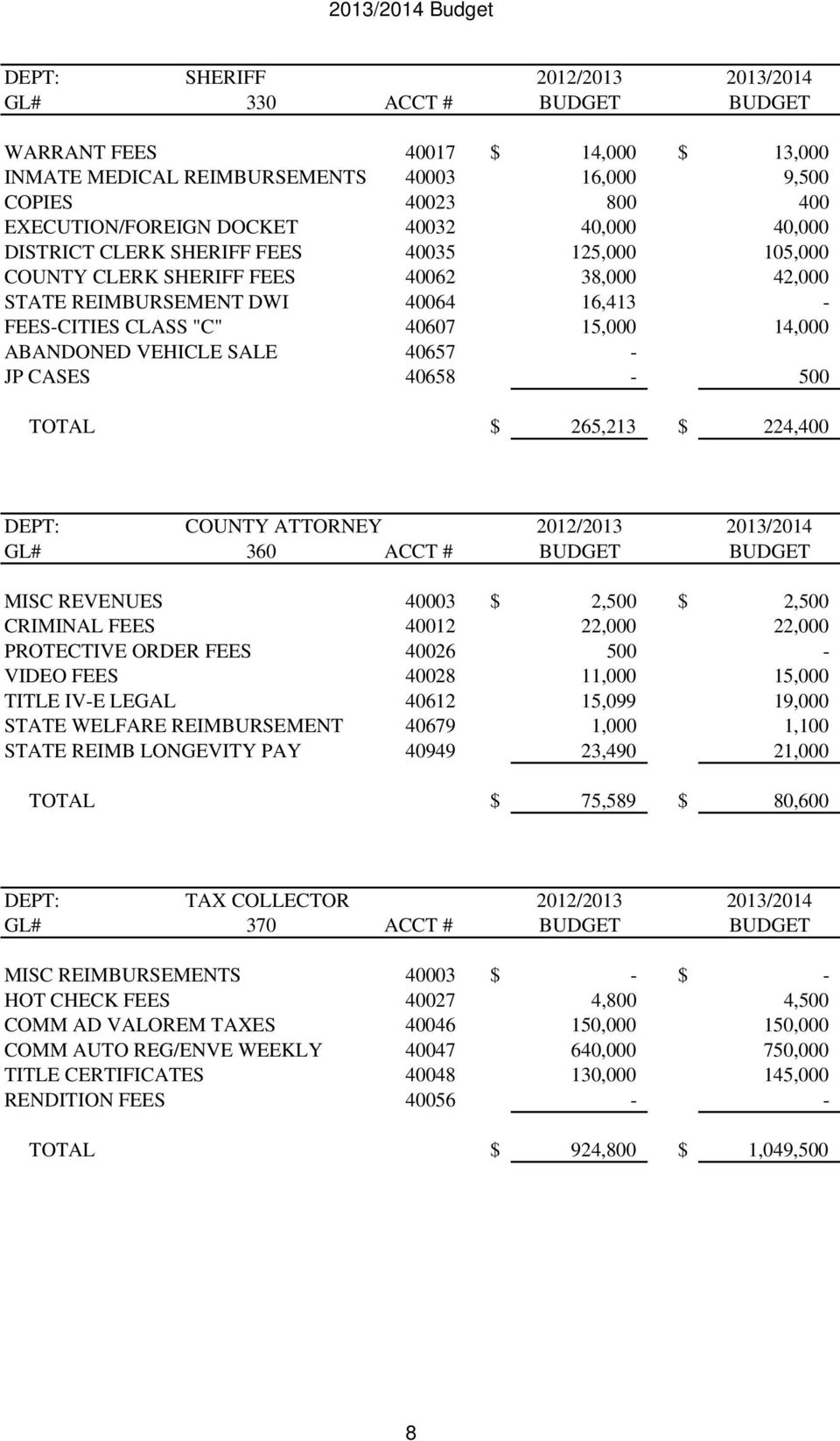ABANDONED VEHICLE SALE 40657 - JP CASES 40658-500 TOTAL $ 265,213 $ 224,400 DEPT: COUNTY ATTORNEY 2012/2013 2013/2014 GL# 360 ACCT # BUDGET BUDGET MISC REVENUES 40003 $ 2,500 $ 2,500 CRIMINAL FEES