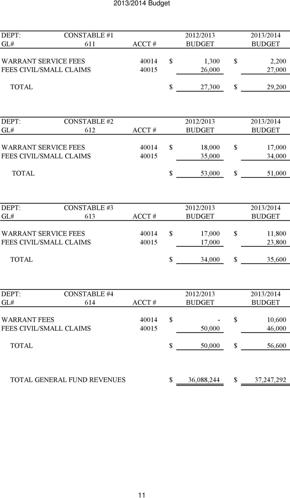 #3 2012/2013 2013/2014 GL# 613 ACCT # BUDGET BUDGET WARRANT SERVICE FEES 40014 $ 17,000 $ 11,800 FEES CIVIL/SMALL CLAIMS 40015 17,000 23,800 TOTAL $ 34,000 $ 35,600 DEPT: CONSTABLE #4