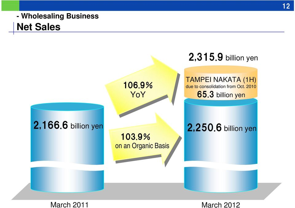 9% YoY TAMPEI NAKATA (1H) due to consolidation from