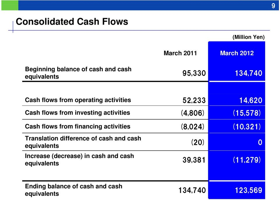 Translation difference of cash and cash equivalents Increase (decrease) in cash and cash equivalents 52,233