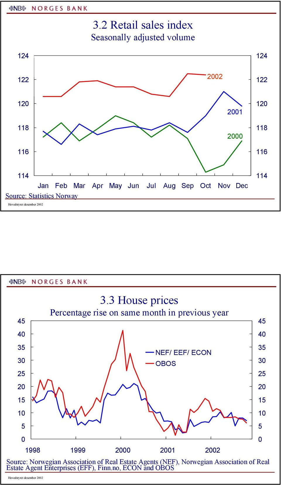 3 House prices Percentage rise on same month in previous year NEF/ EEF/ ECON OBOS 45 4 35 3 25 2 1 5 1998 1999