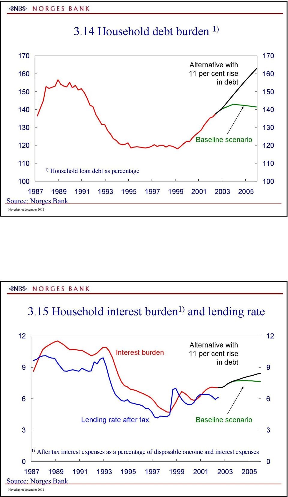Household interest burden 1) and lending rate 9 Interest burden Alternative with 11 per cent rise in debt 9 3 Lending rate after tax