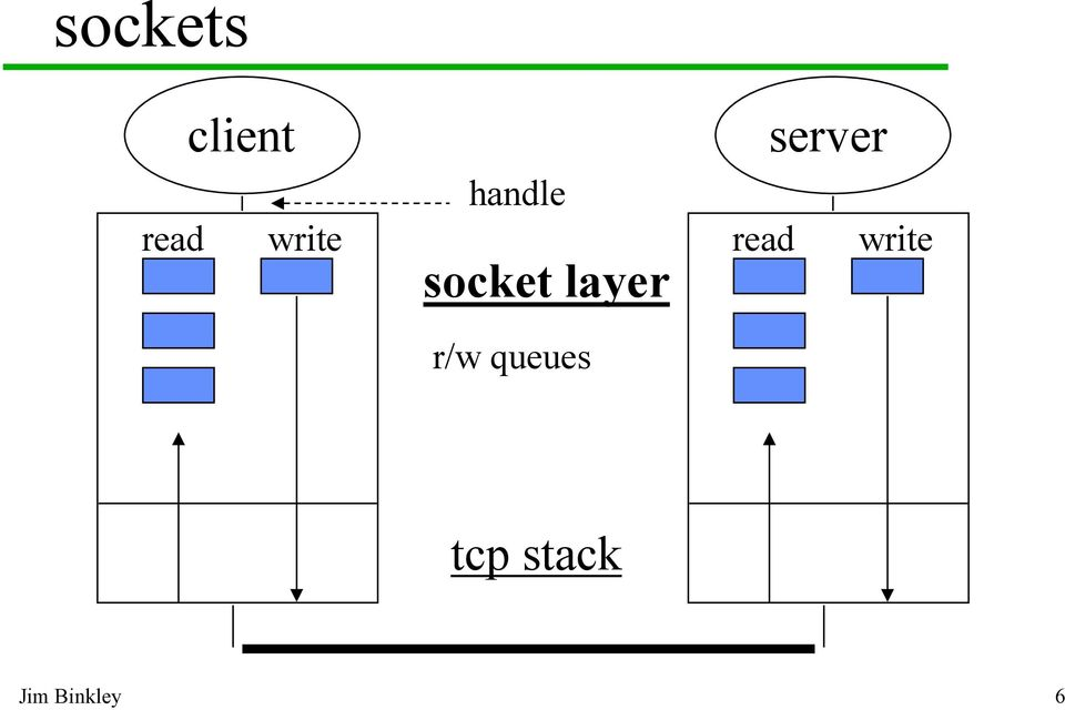 layer r/w queues server