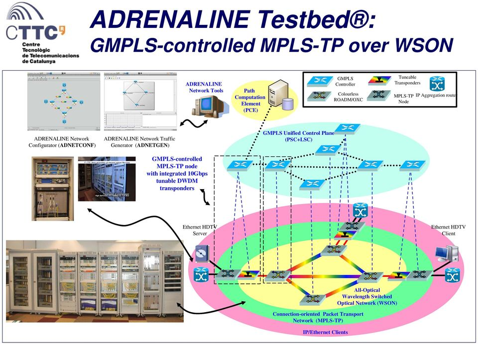 (ADNETGEN) GMPLS-controlled MPLS-TP node with integrated 10Gbps tunable DWDM transponders GMPLS Unified Control Plane (PSC+LSC) Ethernet HDTV