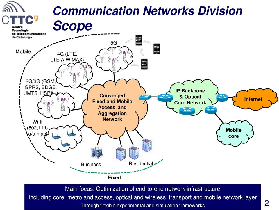 core Internet Business Residential Fixed Main focus: Optimization of end-to-end network infrastructure Including core,