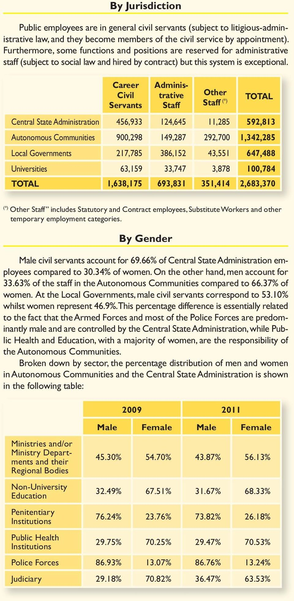 Career Civil Servants Administrative Staff Other Staff (*) TOTAL Central State Administration 456,933 124,645 11,285 592,813 Autonomous Communities 900,298 149,287 292,700 1,342,285 Local Governments