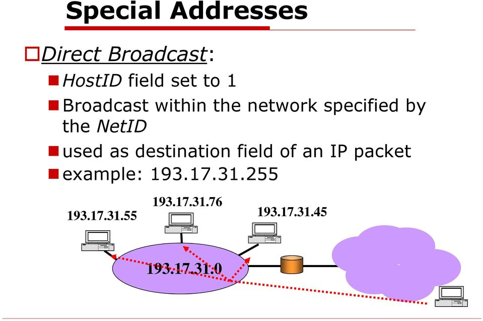 used as destination field of an IP packet example: 193.