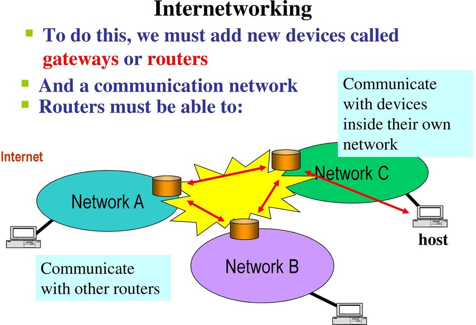 able to: Internet Network A Communicate with devices inside