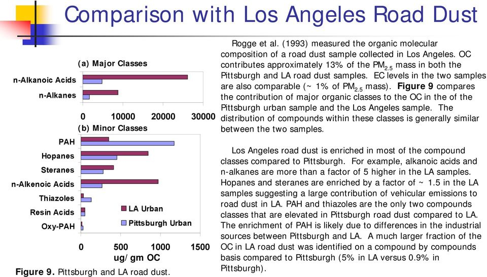OC contributes approximately 13% of the PM 2.5 mass in both the Pittsburgh and LA road dust samples. EC levels in the two samples are also comparable (~ 1% of PM 2.5 mass).