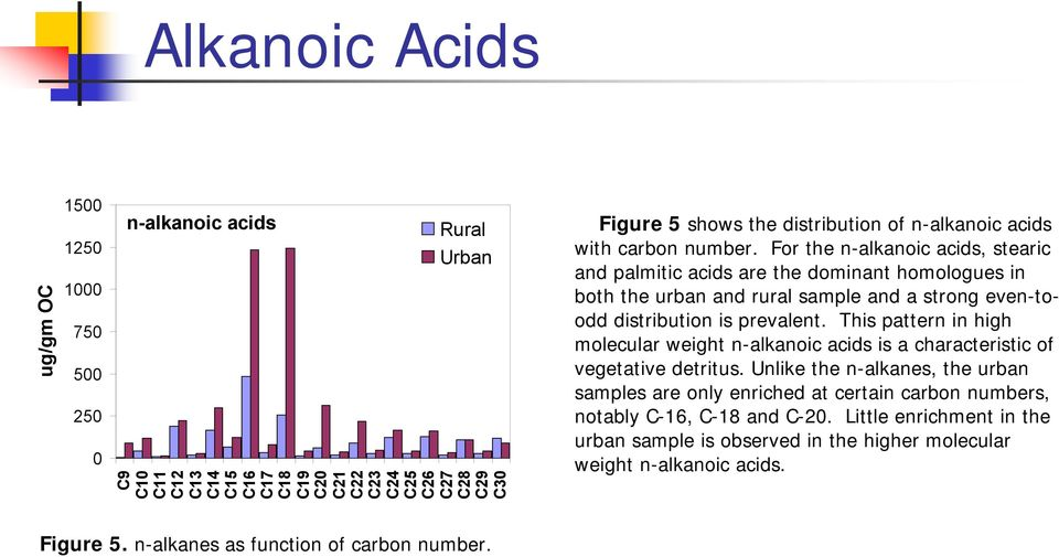For the n-alkanoic acids, stearic and palmitic acids are the dominant homologues in both the urban and rural sample and a strong even-toodd distribution is prevalent.