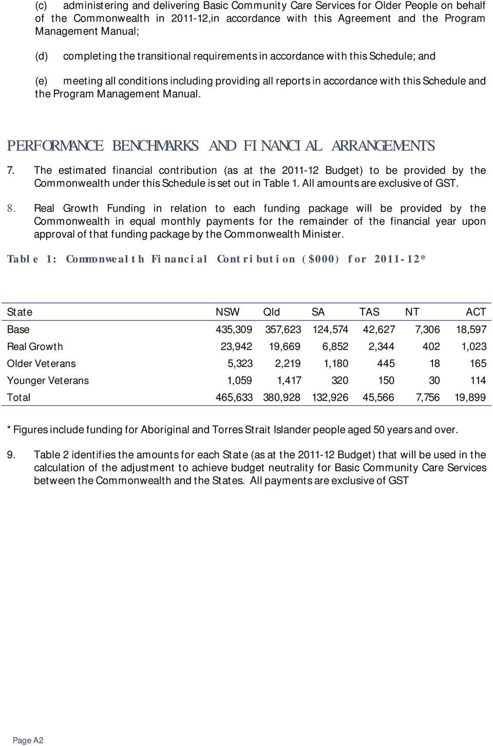 Manual. PERFORMANCE BENCHMARKS AND FINANCIAL ARRANGEMENTS 7.