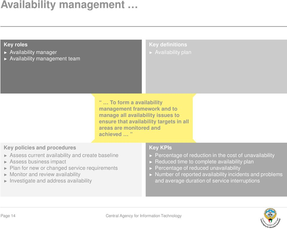 for new or changed service requirements Monitor and review availability Investigate and address availability Percentage of reduction in the cost of unavailability Reduced time
